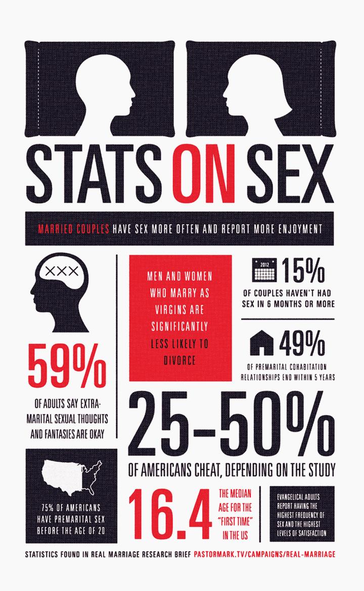 Statistics men sex